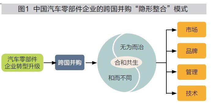 跨国并购:汽车零部件企业的转型升级战略